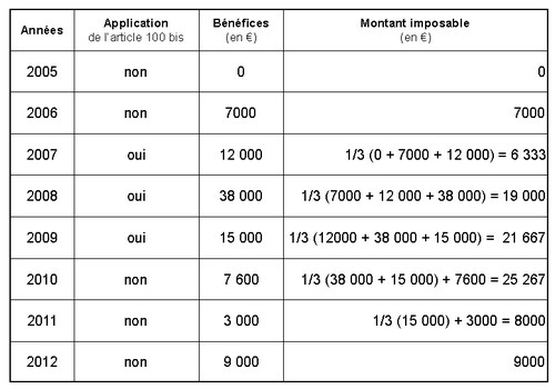 Fiscalité des artistes : avec l'article 100 bis