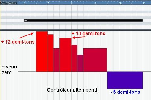 Simuler des Ondes Martenot dans un séquenceur tel que Cubase SX