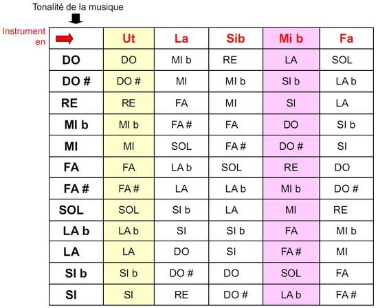 Tonalités des principaux instruments. Mémo pour les instruments transpositeurs les plus souvent utilisés.